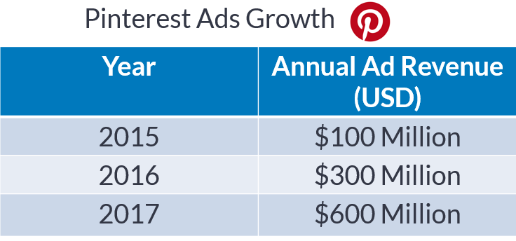 pinterest-ad-growth 2018